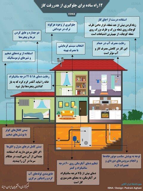 12 راه ساده برای جلوگیری از هدررفت گاز