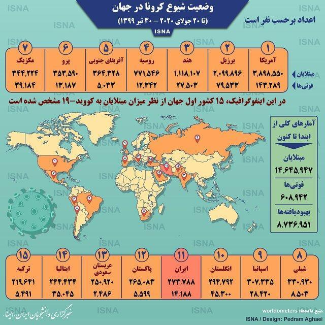 آمار کرونا در دنیا تا 30 تیر،اینفوگرافیک